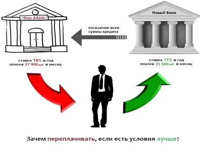 Зачем нужно рефинансировать ипотеку